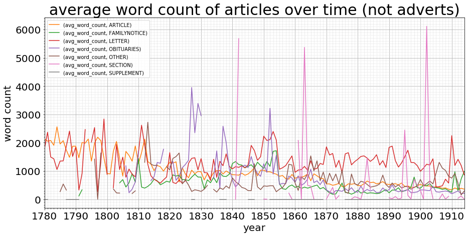 Graph of average word count of articles over time (minus advertisements)