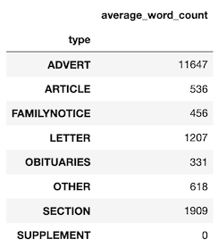 Table of average word counts by article type