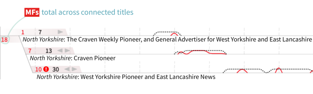 Press Picker key showing how to read the visualisation: demonstrating the branching design